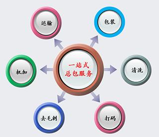 外协加工(业务流程)